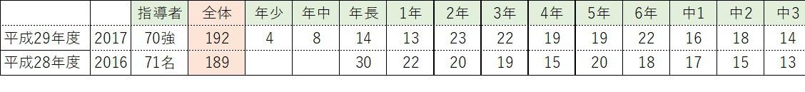 生徒数2017