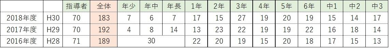 201809_生徒数_1