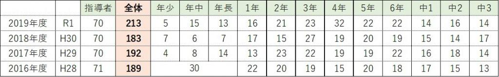 2019-12-01_生徒数